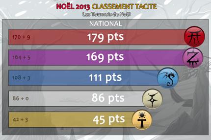 LDE2Template_Classement_Tacite_Noel2013.png